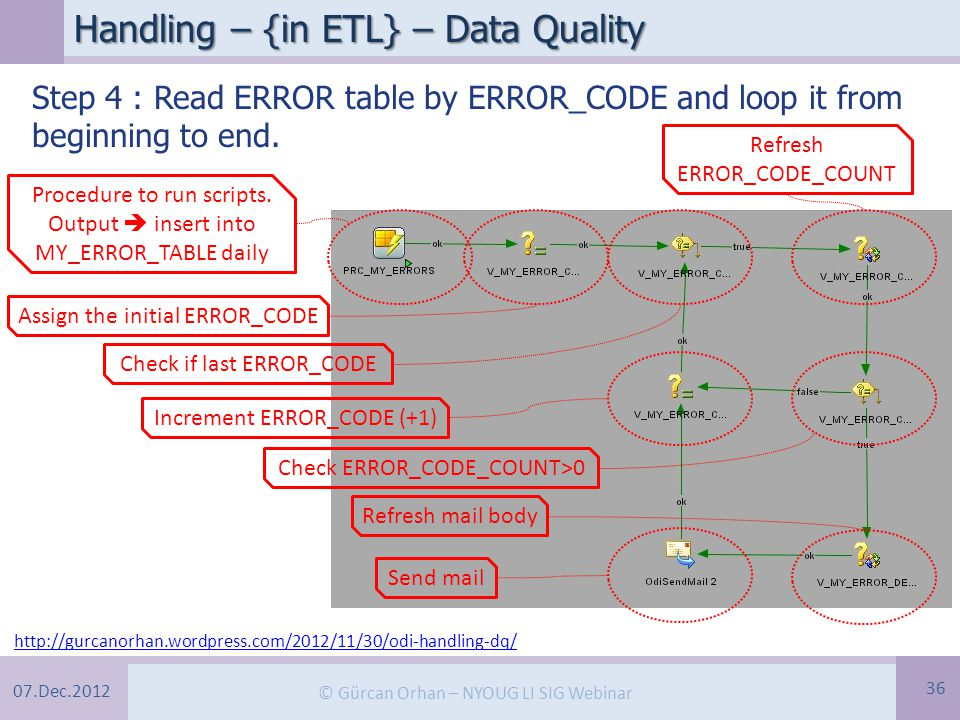 07.Dec.2012 © Gürcan Orhan – NYOUG LI SIG Webinar Handling – {in ETL} – Data Quality 36 Step 4 : Read ERROR table by ERROR_CODE and loop it from beginning to end.