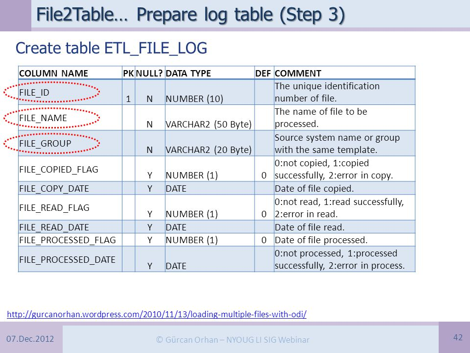 07.Dec.2012 © Gürcan Orhan – NYOUG LI SIG Webinar File2Table… Prepare log table (Step 3) 42 http://gurcanorhan.wordpress.com/2010/11/13/loading-multiple-files-with-odi/ COLUMN NAMEPKNULL DATA TYPEDEFCOMMENT FILE_ID 1NNUMBER (10) The unique identification number of file.