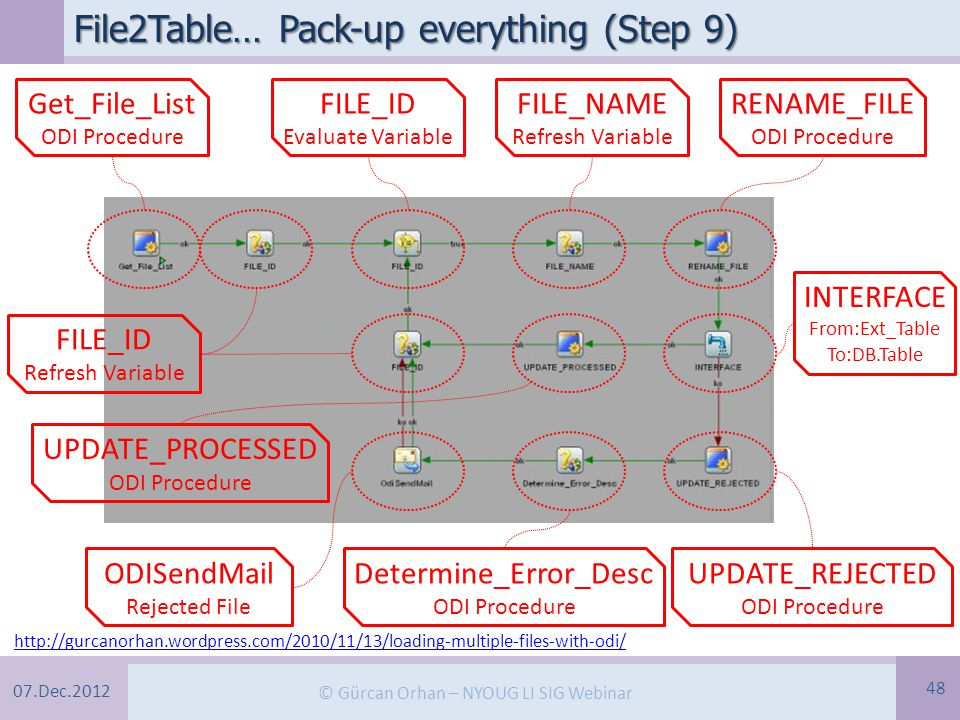 07.Dec.2012 © Gürcan Orhan – NYOUG LI SIG Webinar File2Table… Pack-up everything (Step 9) 48 http://gurcanorhan.wordpress.com/2010/11/13/loading-multiple-files-with-odi/ Get_File_List ODI Procedure FILE_ID Refresh Variable FILE_ID Evaluate Variable FILE_NAME Refresh Variable RENAME_FILE ODI Procedure INTERFACE From:Ext_Table To:DB.Table UPDATE_PROCESSED ODI Procedure UPDATE_REJECTED ODI Procedure Determine_Error_Desc ODI Procedure ODISendMail Rejected File