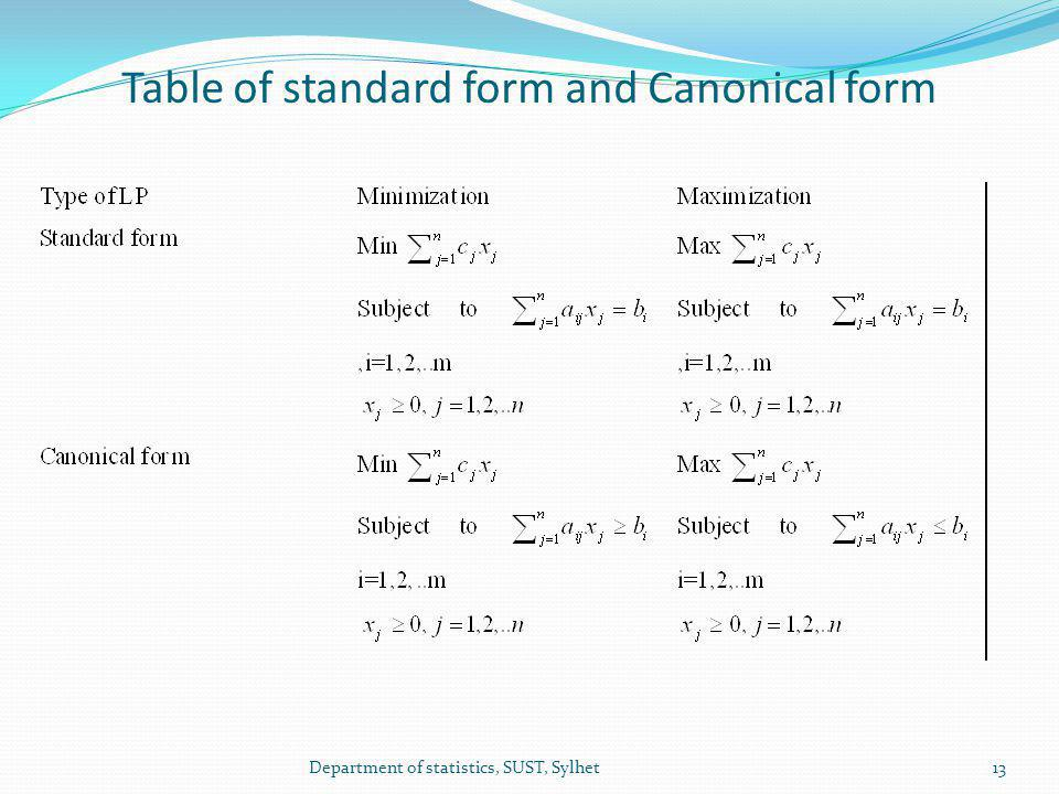 Table of standard form and Canonical form 13Department of statistics, SUST, Sylhet