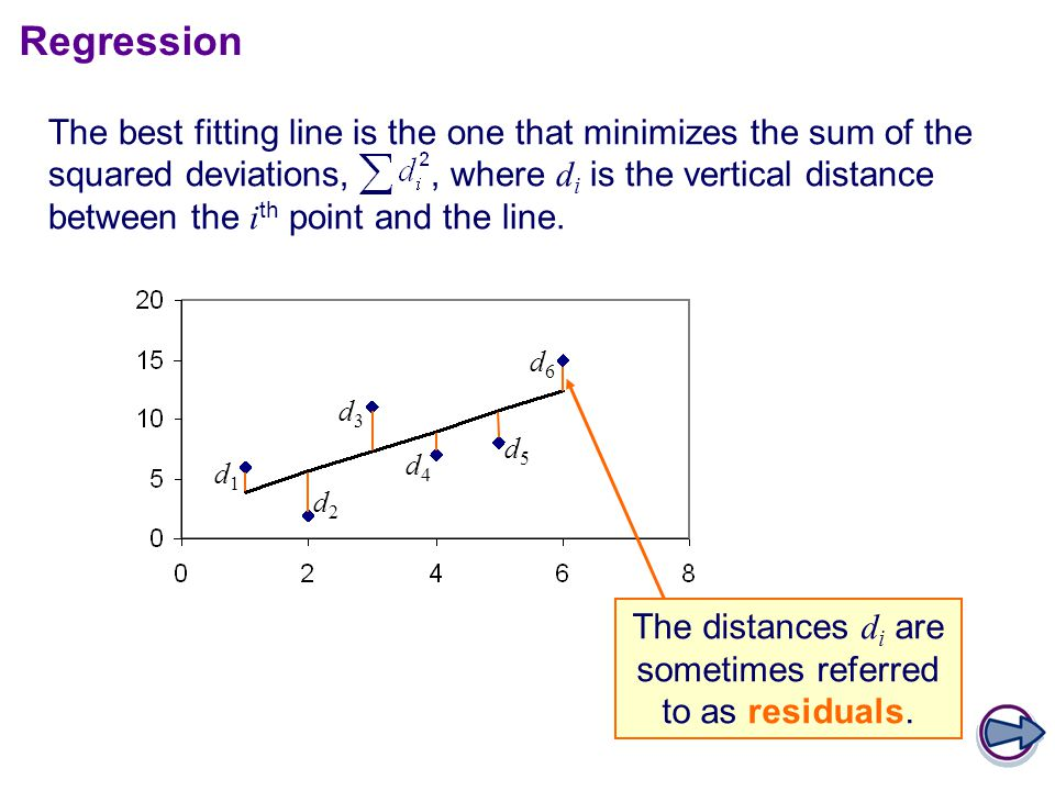 Regression The best fitting line is the one that minimizes the sum of the squared deviations,, where d i is the vertical distance between the i th point and the line.