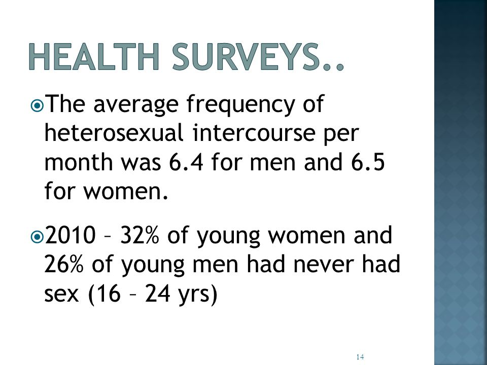  The average frequency of heterosexual intercourse per month was 6.4 for men and 6.5 for women.