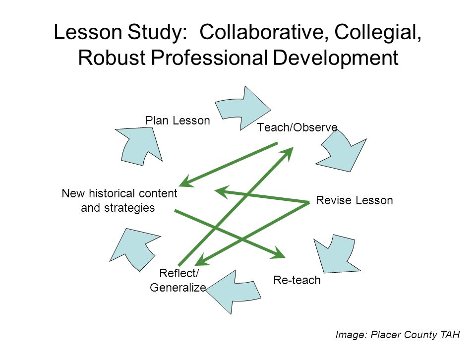Lesson Study: Collaborative, Collegial, Robust Professional Development Teach/Observe Revise Lesson Re-teach Reflect/ Generalize New historical conten