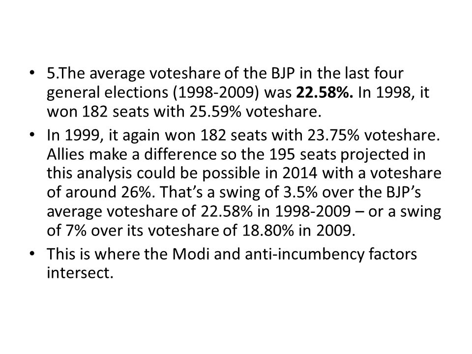 5.The average voteshare of the BJP in the last four general elections (1998-2009) was 22.58%.