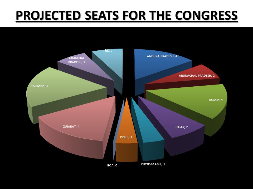 PROJECTED SEATS FOR THE CONGRESS