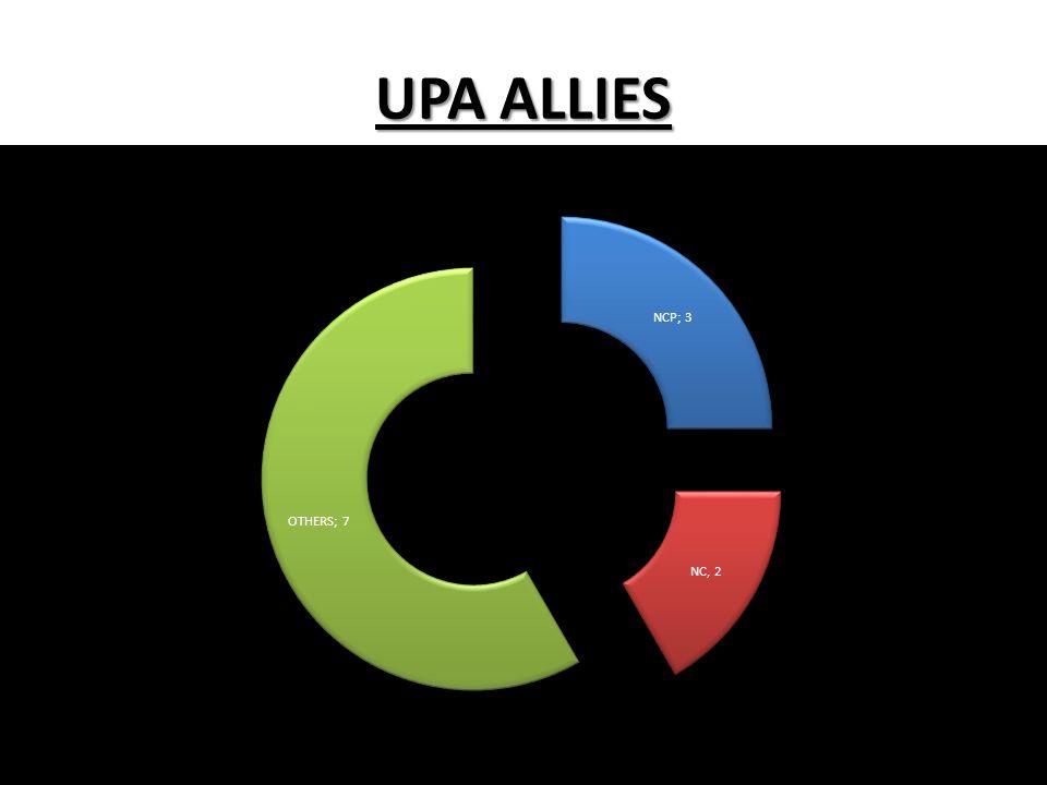 UPA ALLIES