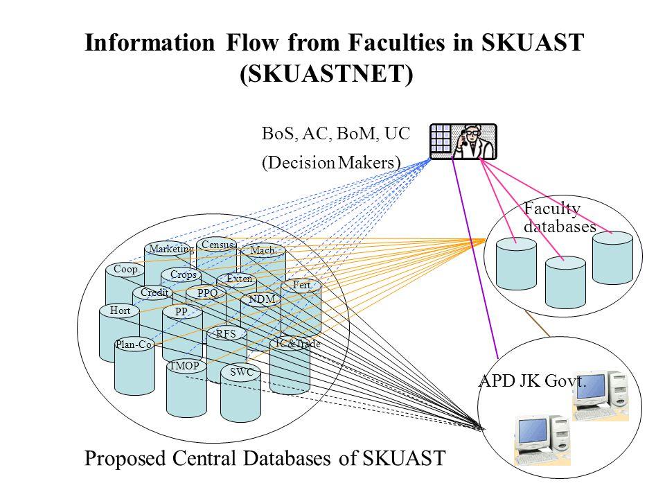 Information Flow from Faculties in SKUAST (SKUASTNET) Proposed Central Databases of SKUAST Census Mach.
