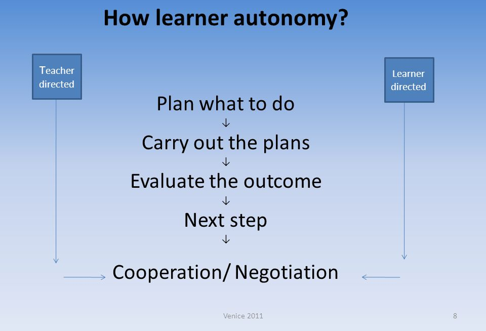 How learner autonomy? Plan what to do ↓ Carry out the plans ↓ Evaluate the outcome ↓ Next step ↓ Cooperation/ Negotiation T eacher directed Learner di