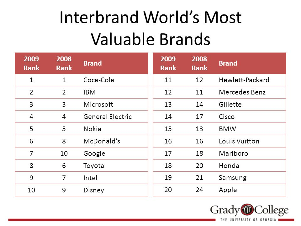Interbrand World's Most Valuable Brands 2009 Rank 2008 Rank Brand 11Coca-Cola 22IBM 33Microsoft 44General Electric 55Nokia 68McDonald's 710Google 86Toyota 97Intel 109Disney 2009 Rank 2008 Rank Brand 1112Hewlett-Packard 1211Mercedes Benz 1314Gillette 1417Cisco 1513BMW 16 Louis Vuitton 1718Marlboro 1820Honda 1921Samsung 2024Apple