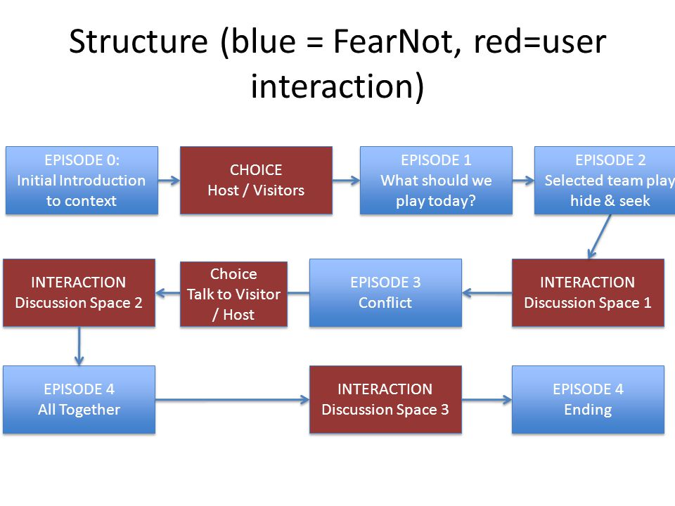 Structure (blue = FearNot, red=user interaction) EPISODE 0: Initial Introduction to context EPISODE 0: Initial Introduction to context CHOICE Host / Visitors CHOICE Host / Visitors EPISODE 1 What should we play today.