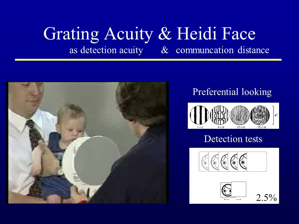 Grating Acuity & Heidi Face as detection acuity & communcation distance Detection tests Preferential looking 2.5%