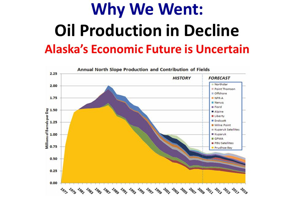 Why We Went: Oil Production in Decline Alaska's Economic Future is Uncertain