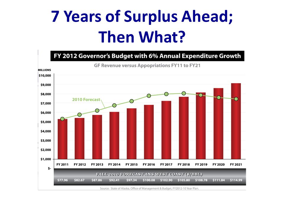 7 Years of Surplus Ahead; Then What?
