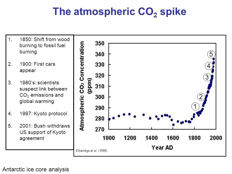 Antarctic ice core analysis The atmospheric CO 2 spike Etheridge et al.