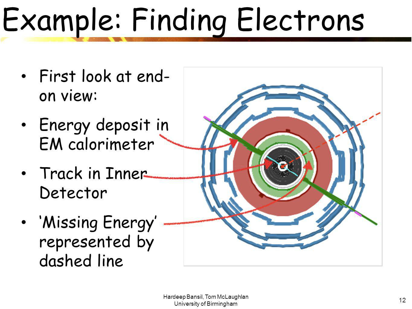 Hardeep Bansil, Tom McLaughlan University of Birmingham 12 Example: Finding Electrons First look at end- on view: Energy deposit in EM calorimeter Track in Inner Detector 'Missing Energy' represented by dashed line