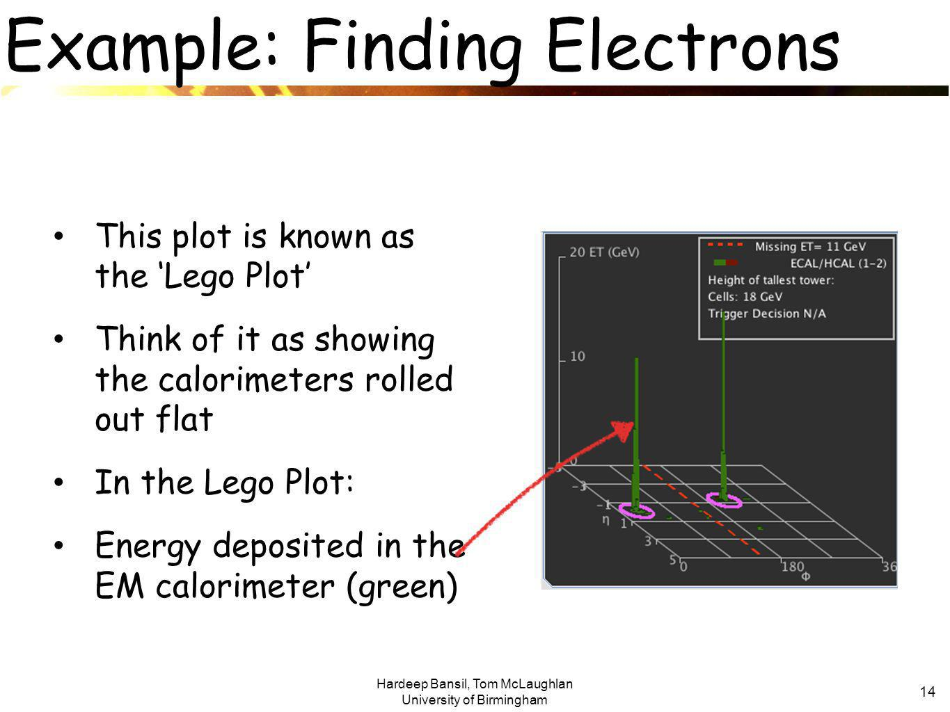 Hardeep Bansil, Tom McLaughlan University of Birmingham 14 Example: Finding Electrons This plot is known as the 'Lego Plot' Think of it as showing the calorimeters rolled out flat In the Lego Plot: Energy deposited in the EM calorimeter (green)