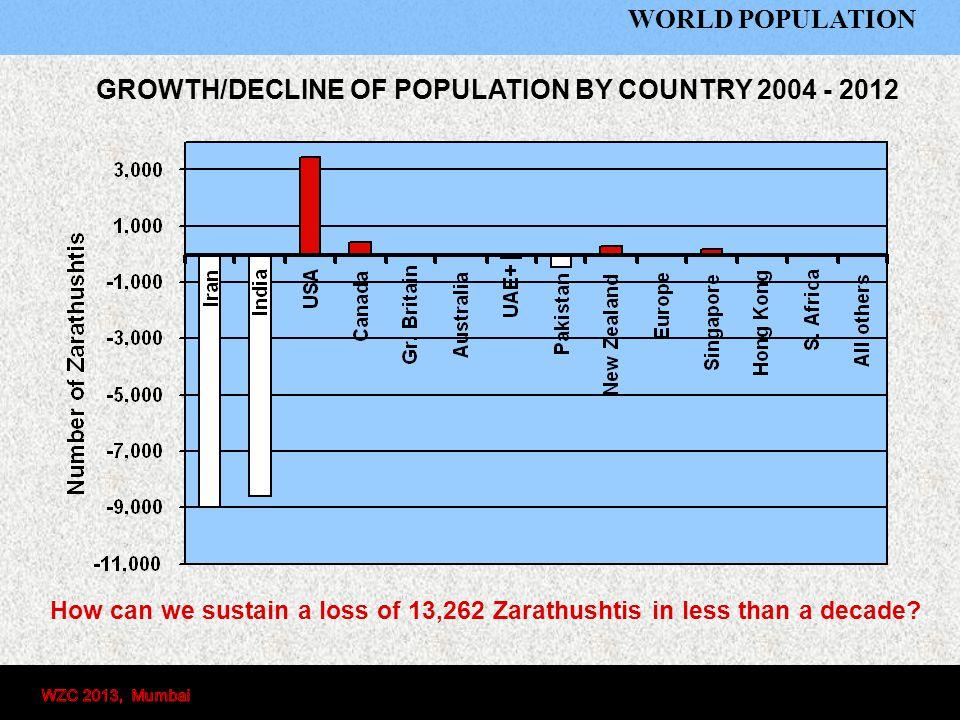 Country2004 2012 Diff Iran24,00015,000-9,000 India69,60161,000-8,601 USA10,79414,4053,611 Canada5,9756,442467 Gr. Britain5,0005,500500 Australia2,6012