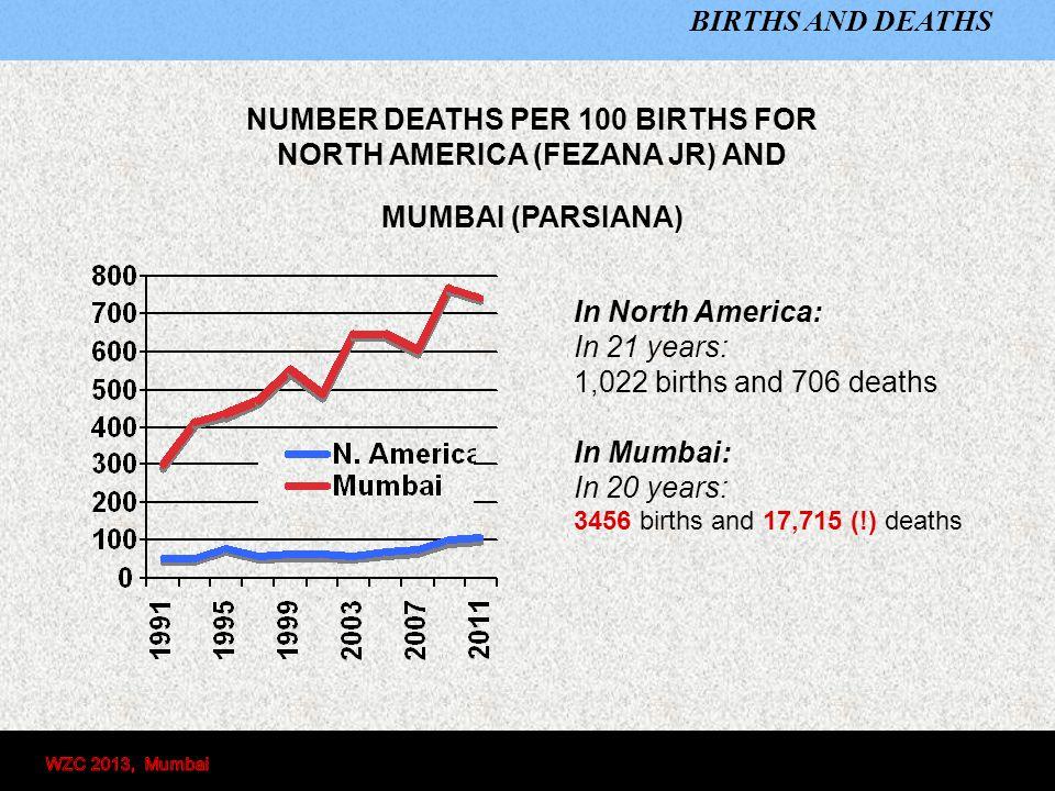 BIRTHS AND DEATHS NUMBER OF BIRTHS AND DEATHS PER YEAR N. America (FEZANA Jr)Mumbai (Parsiana)
