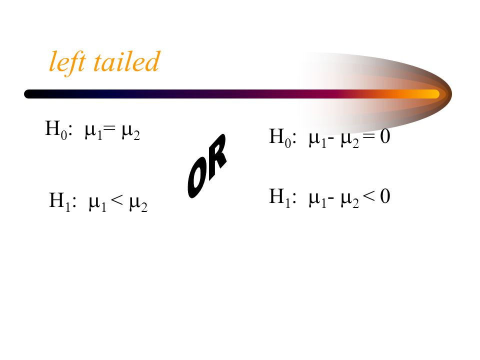 Right tailed H 0 :  1 =  2 H 0 :  1 -  2 = 0 H 1 :  1 >  2 H 1 :  1 -  2 > 0