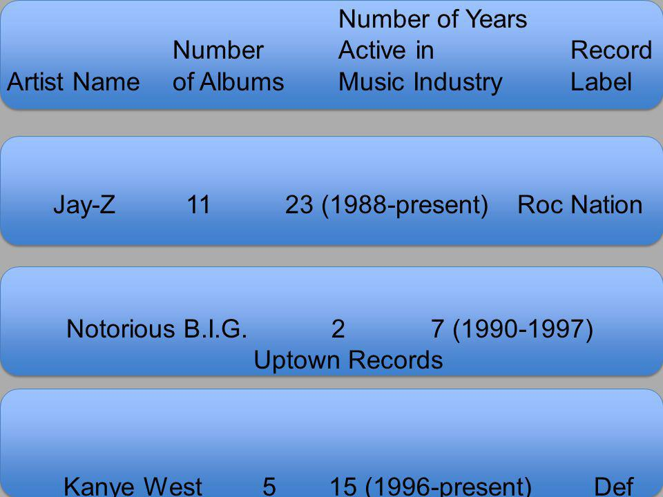 Number of Years Number Active in Record Artist Nameof AlbumsMusic IndustryLabel Jay-Z1123 (1988-present)Roc Nation Notorious B.I.G.27 (1990-1997) Upto