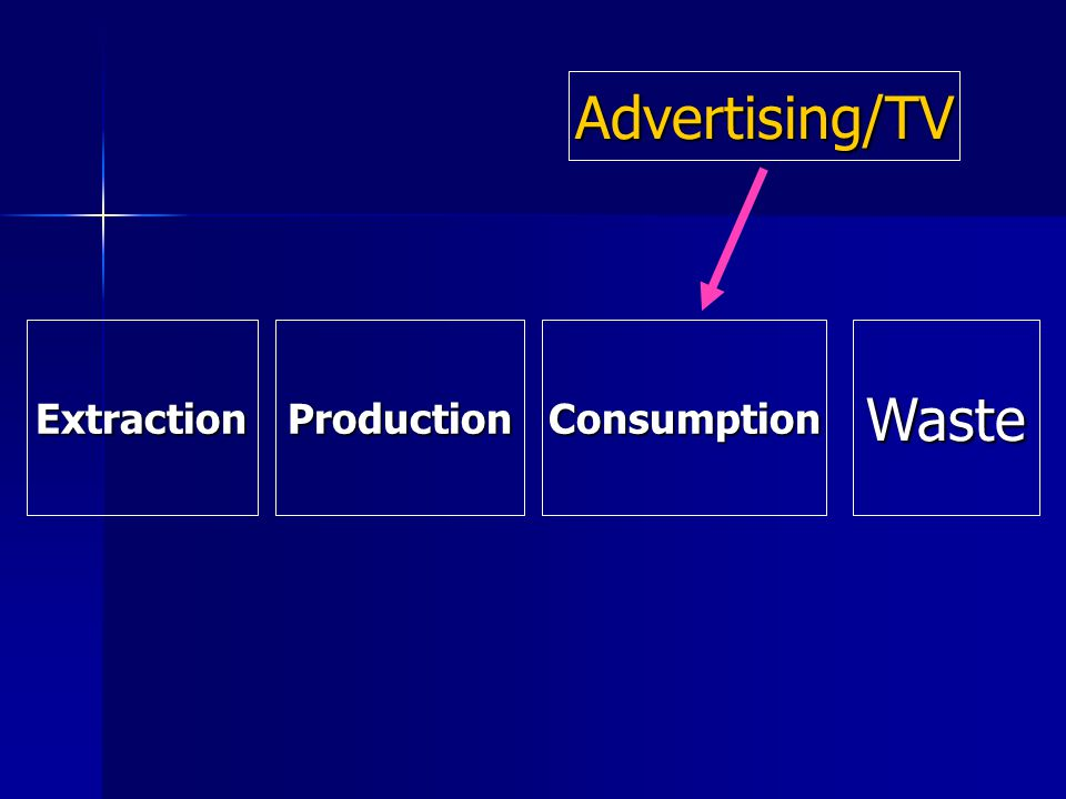 Extraction ExtractionProductionConsumptionWaste Advertising/TV