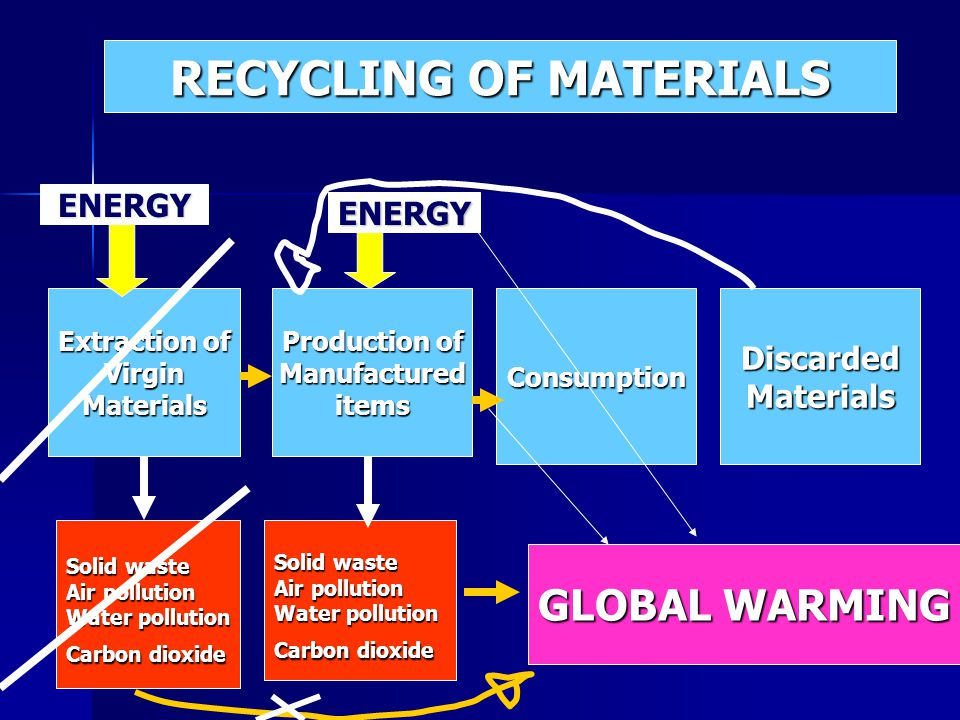 Extraction of VirginMaterials Production of ManufactureditemsConsumptionDiscardedMaterials Solid waste Air pollution Water pollution Carbon dioxide Solid waste Air pollution Water pollution Carbon dioxide ENERGY ENERGY GLOBAL WARMING RECYCLING OF MATERIALS