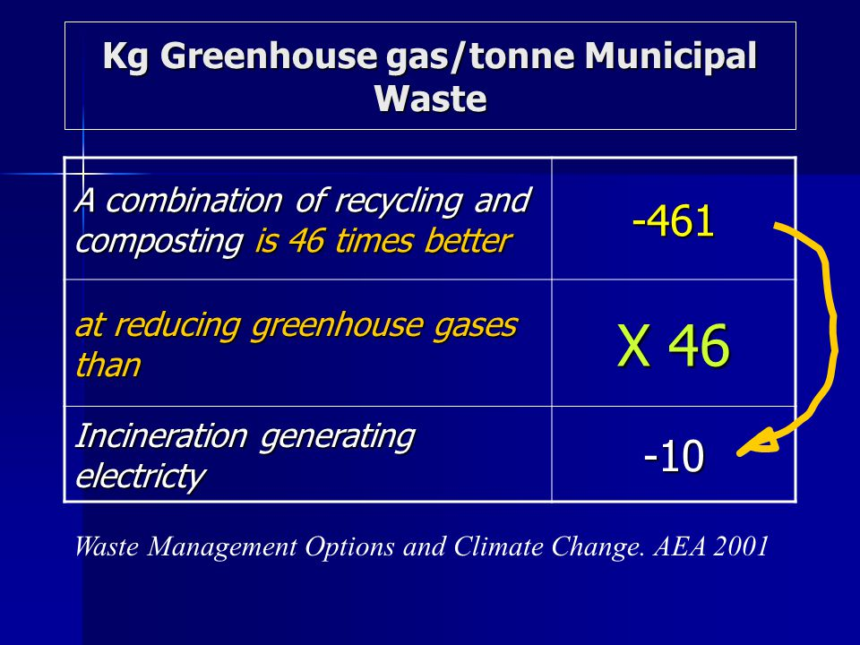 Kg Greenhouse gas/tonne Municipal Waste A combination of recycling and composting is 46 times better -461 at reducing greenhouse gases than X 46 Incineration generating electricty -10 Waste Management Options and Climate Change.