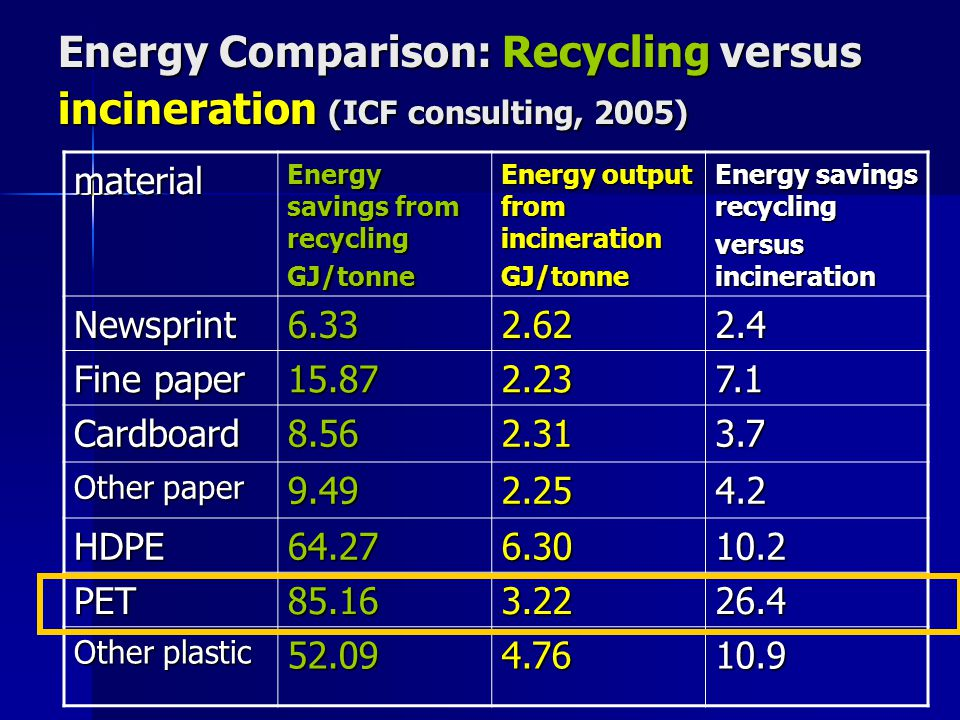 Energy Comparison: Recycling versus incineration (ICF consulting, 2005) material Energy savings from recycling GJ/tonne Energy output from incineration GJ/tonne Energy savings recycling versus incineration Newsprint6.332.622.4 Fine paper 15.872.237.1 Cardboard8.562.313.7 Other paper 9.492.254.2 HDPE64.276.3010.2 PET85.163.2226.4 Other plastic 52.094.7610.9