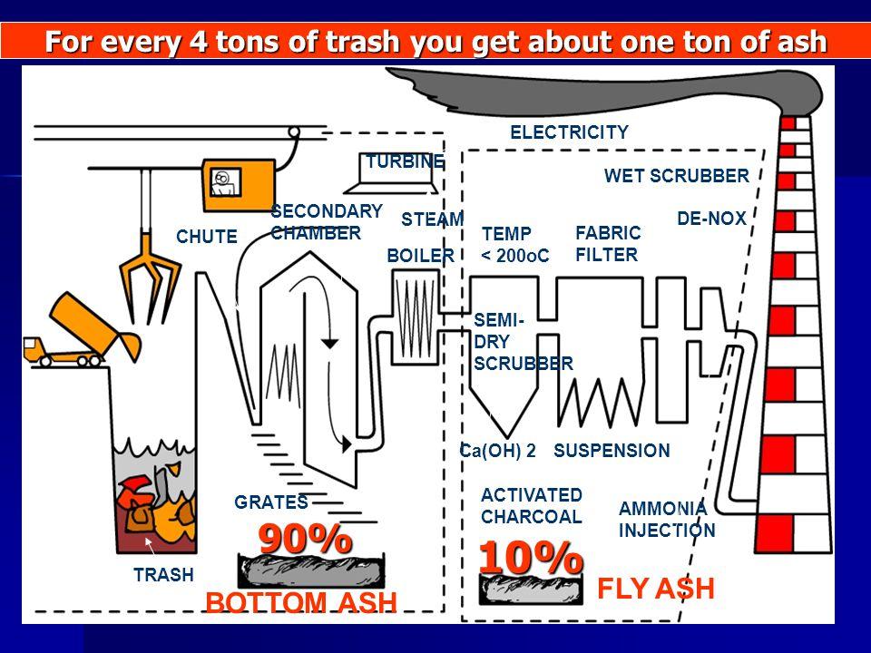 CHUTE SECONDARY CHAMBER TURBINE BOILER ELECTRICITY STEAM TRASH BOTTOM ASH FLY ASH TEMP < 200oC SEMI- DRY SCRUBBER FABRIC FILTER WET SCRUBBER DE-NOX AC