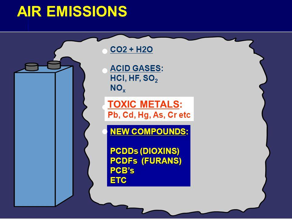 AIR EMISSIONS CO2 + H2O ACID GASES: HCI, HF, SO 2 NO x TOXIC METALS: Pb, Cd, Hg, As, Cr etc NEW COMPOUNDS: PCDDs (DIOXINS) PCDFs (FURANS) PCB'sETC
