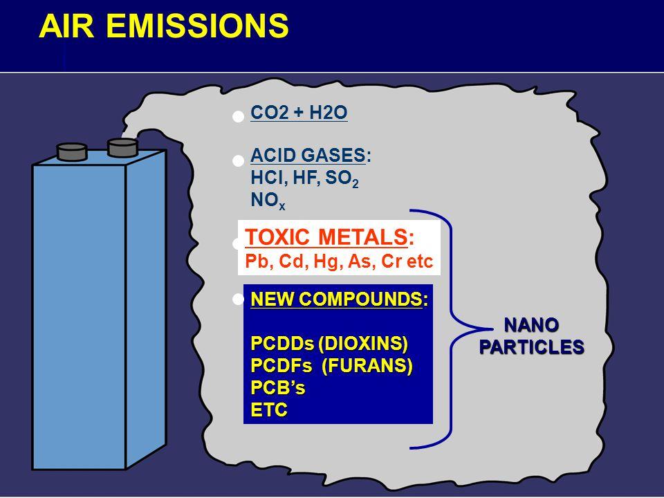 AIR EMISSIONS CO2 + H2O ACID GASES: HCI, HF, SO 2 NO x TOXIC METALS: Pb, Cd, Hg, As, Cr etc NEW COMPOUNDS: PCDDs (DIOXINS) PCDFs (FURANS) PCB'sETC NANOPARTICLES