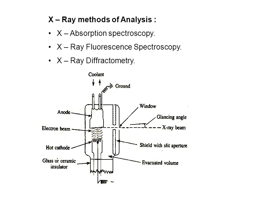 X – Ray methods of Analysis : X – Absorption spectroscopy. X – Ray Fluorescence Spectroscopy. X – Ray Diffractometry.