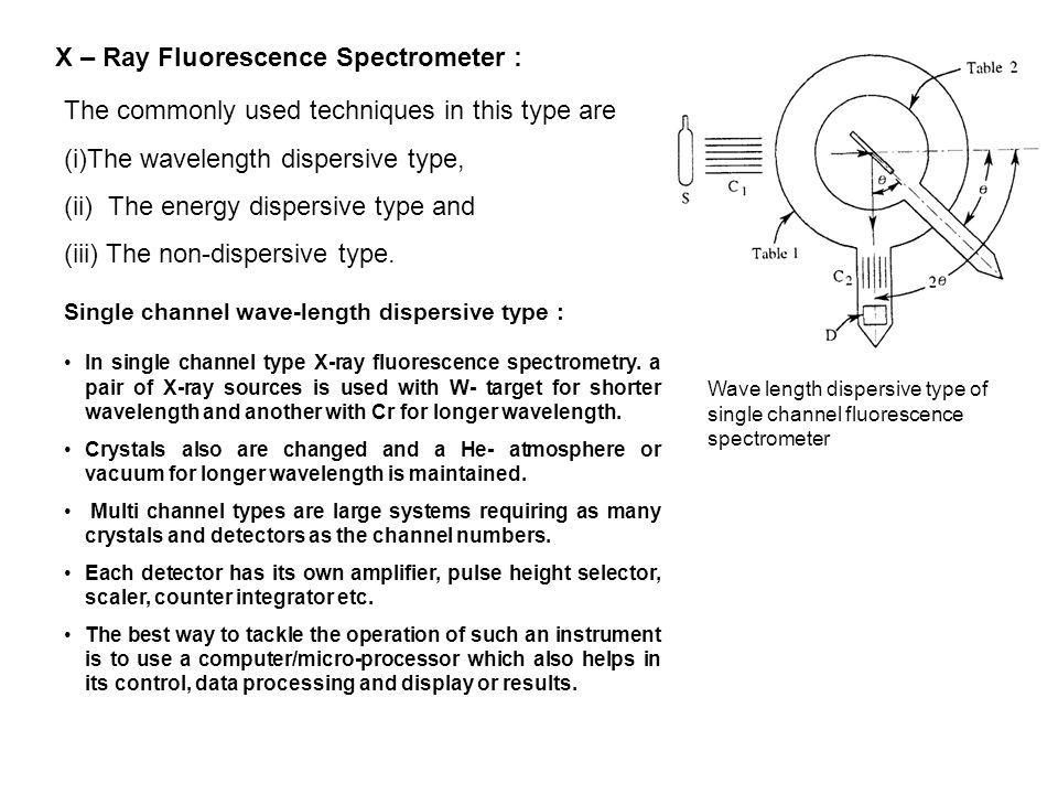 The commonly used techniques in this type are (i)The wavelength dispersive type, (ii) The energy dispersive type and (iii) The non-dispersive type. Si