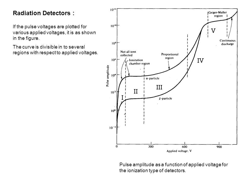 Radiation Detectors : Pulse amplitude as a function of applied voltage for the ionization type of detectors. If the pulse voltages are plotted for var