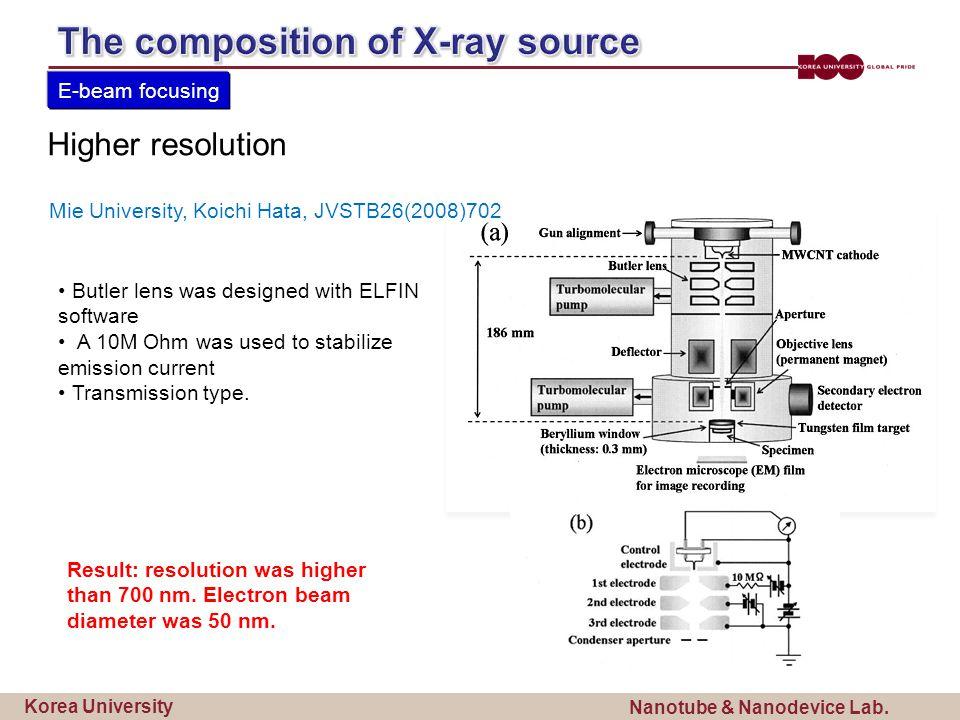 Korea University Nanotube & Nanodevice Lab. Result: resolution was higher than 700 nm.