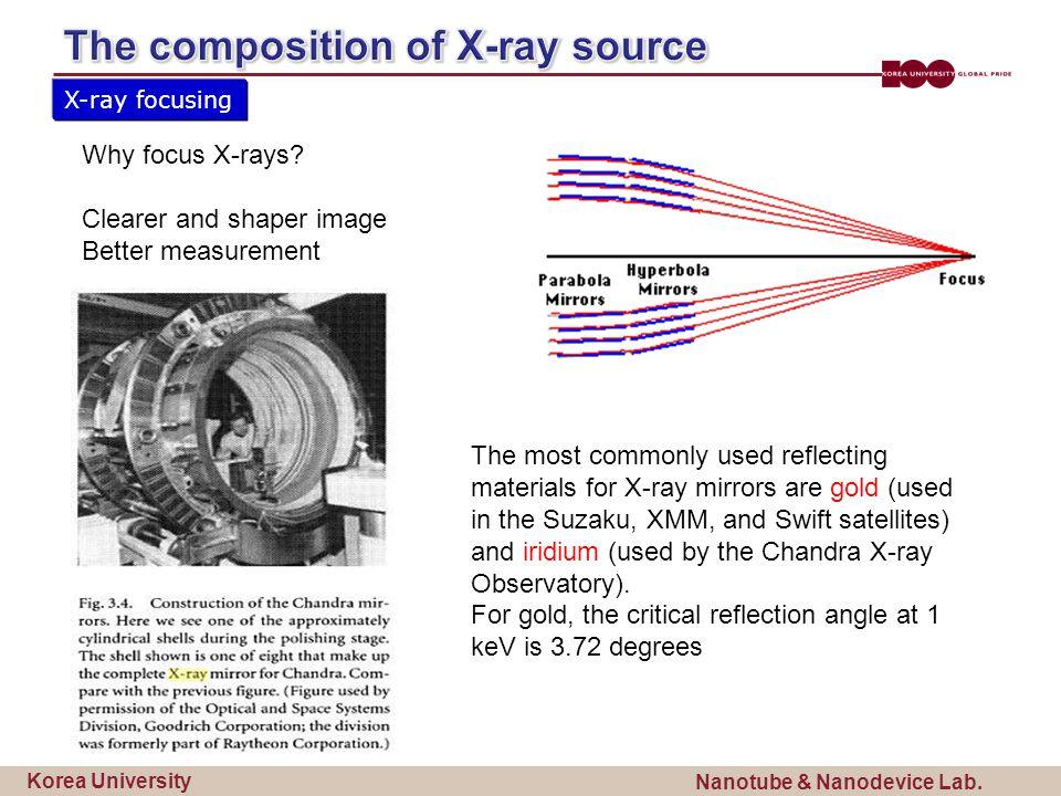 Korea University Nanotube & Nanodevice Lab. X-ray focusing Why focus X-rays.