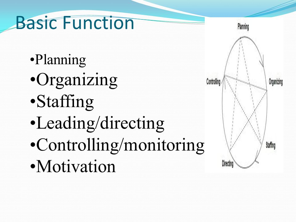 Basic Function Planning Organizing Staffing Leading/directing Controlling/monitoring Motivation
