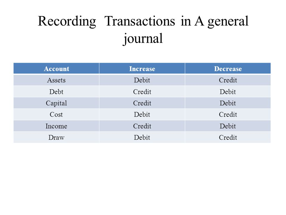 Recording Transactions in A general journal AccountIncreaseDecrease AssetsDebitCredit DebtCreditDebit CapitalCreditDebit CostDebitCredit IncomeCreditDebit DrawDebitCredit