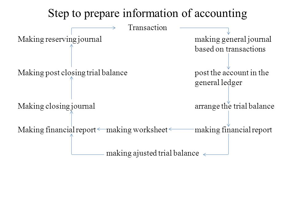 Step to prepare information of accounting Transaction Making reserving journalmaking general journal based on transactions Making post closing trial b