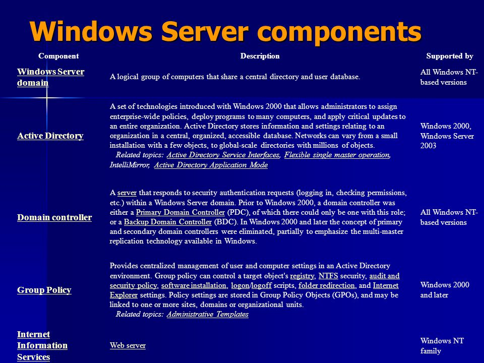 Windows Server components ComponentDescriptionSupported by Windows Server domain A logical group of computers that share a central directory and user
