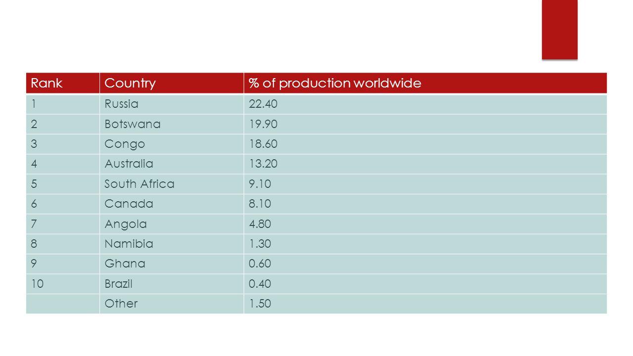 RankCountry% of production worldwide 1Russia22.40 2Botswana19.90 3Congo18.60 4Australia13.20 5South Africa9.10 6Canada8.10 7Angola4.80 8Namibia1.30 9Ghana0.60 10Brazil0.40 Other1.50