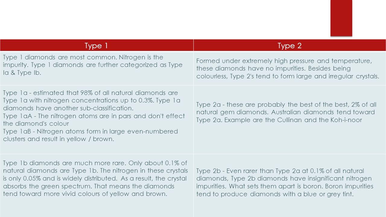Type 1Type 2 Type 1 diamonds are most common. Nitrogen is the impurity.