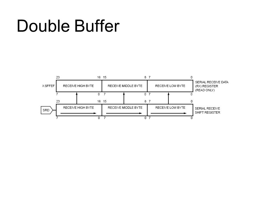 Double Buffer