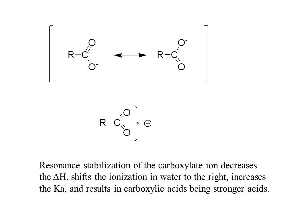 Resonance stabilization of the carboxylate ion decreases the ΔH, shifts the ionization in water to the right, increases the Ka, and results in carboxy