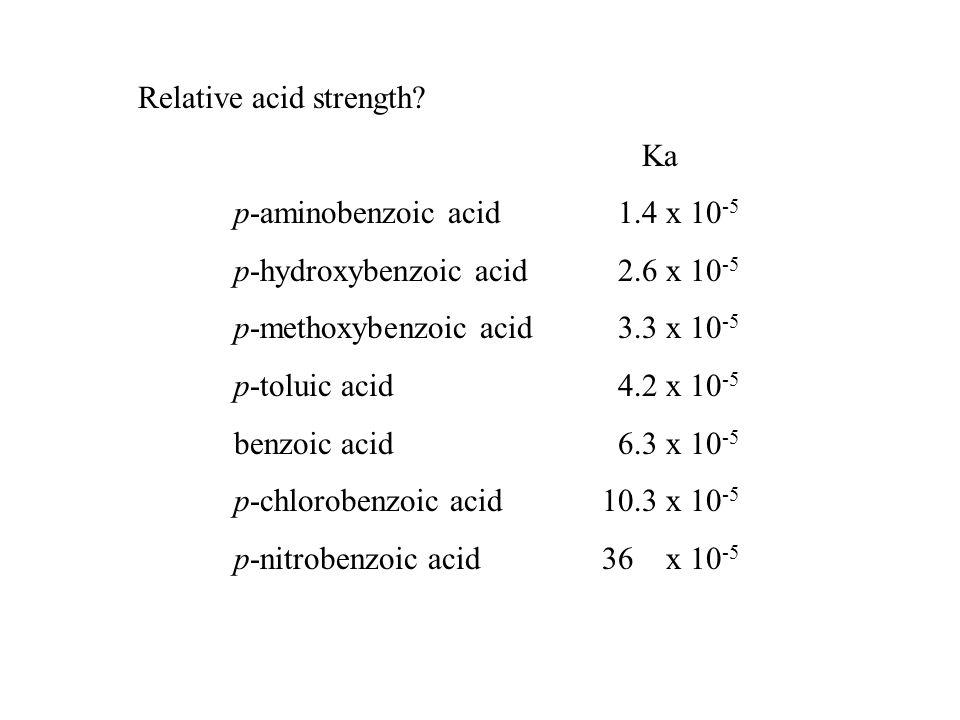 Relative acid strength.