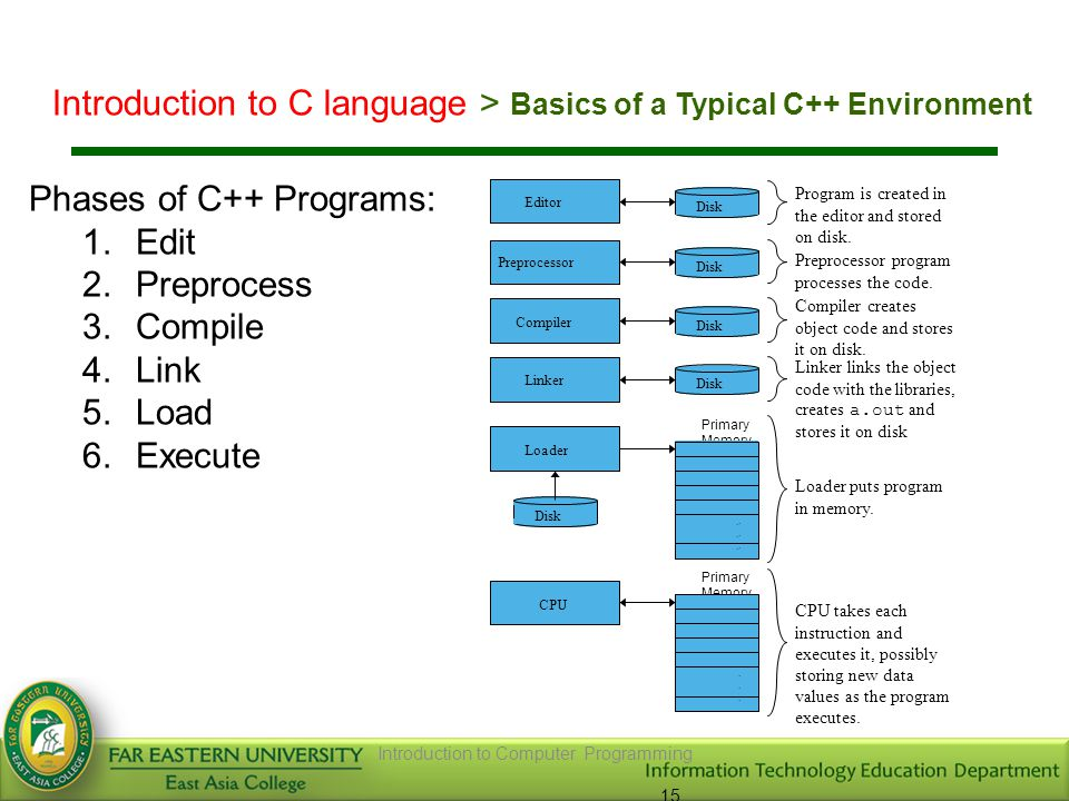 Introduction to Computer Programming 15 Phases of C++ Programs: 1.Edit 2.Preprocess 3.Compile 4.Link 5.Load 6.Execute Loader Primary Memory Program is created in the editor and stored on disk.