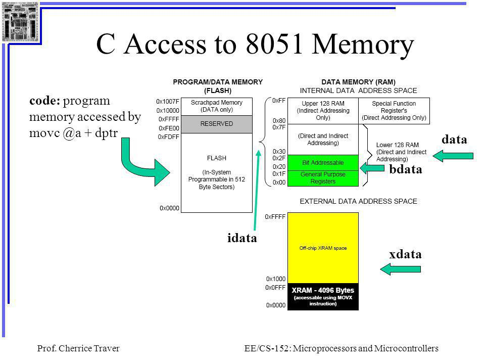 Prof. Cherrice TraverEE/CS-152: Microprocessors and Microcontrollers C Access to 8051 Memory code: program memory accessed by movc @a + dptr data idat