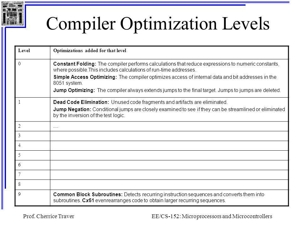 Prof. Cherrice TraverEE/CS-152: Microprocessors and Microcontrollers Compiler Optimization Levels LevelOptimizations added for that level 0 Constant F