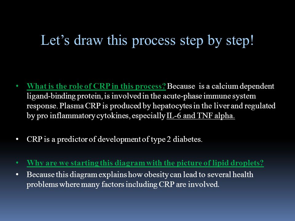 Let's draw this process step by step. What is the role of CRP in this process.