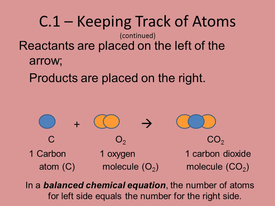 C.4 – Writing Chemical Equations Writing to balance the chemical equations… MethaneChlorineChloroformHydrogen chloride __ CH 4 + __ Cl 2  __ CHCl 3 + __ HCl Reactants Products C H Cl C H Cl